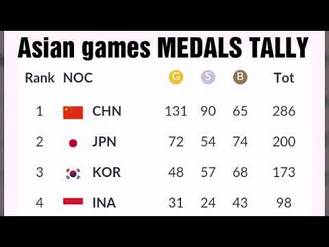 Today Asian Games 2018 Medals Tally ; Philippines Medals;  India Medals;  Indonesia Medals; Malaysia