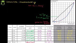 Lorenz curve & Inkomensverdeling - (economie)