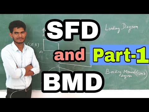 How to draw shear force and bending moment diagram by Nooruddin Khan । Point load । Study Channel