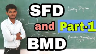 How to draw shear force and bending moment diagram by Nooruddin Khan | Point load | Study Channel