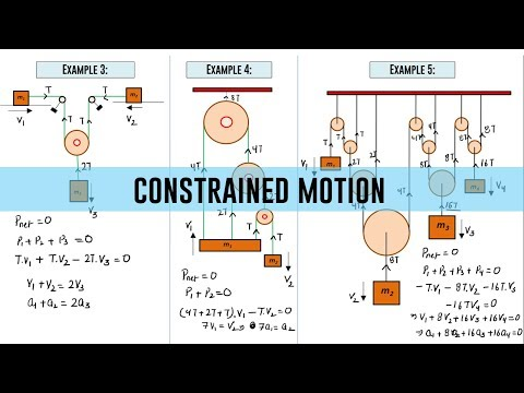 Constrained Motion   Net Power Delivered Zero Technique
