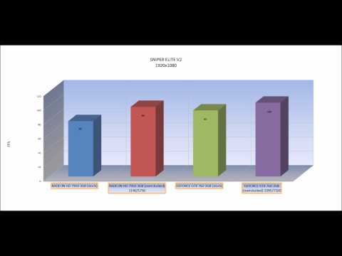 NVIDIA GTX 760 vs AMD RADEON HD 7950 (stock vs overclocked) PERFORMANCE BENCHMARK [GAME TESTS]