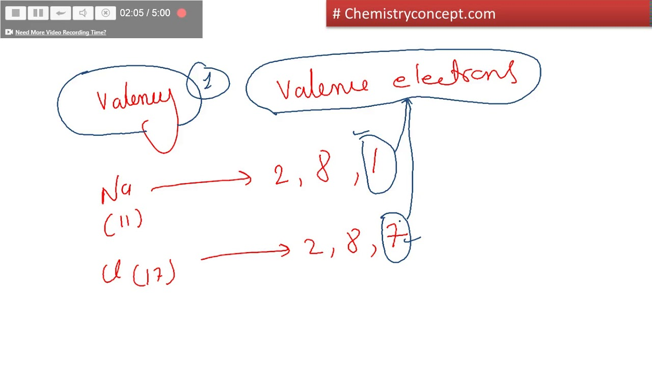Valency Valence Electrons How To Calculate Valency Of Any