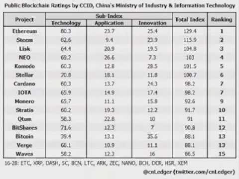 Chinese IT Ministry Cryptocurrency Ratings Released Ethereum 1st Bitcoin 13th of 28