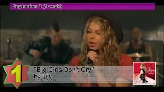 Billboard Hot 100 - No.1 Hits Songs of 2...