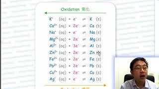 Metal Reactivity Series Menomics