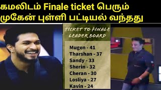 Mugen get 41 points and won the finale ticket received from kamal  |BiggBoss tamil 3