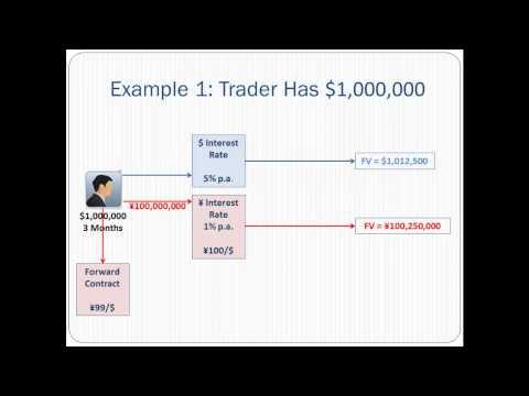 Covered Interest Arbitrage Explained
