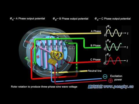 Three-phase AC generator working principle | Turbogenerator | HD 3D