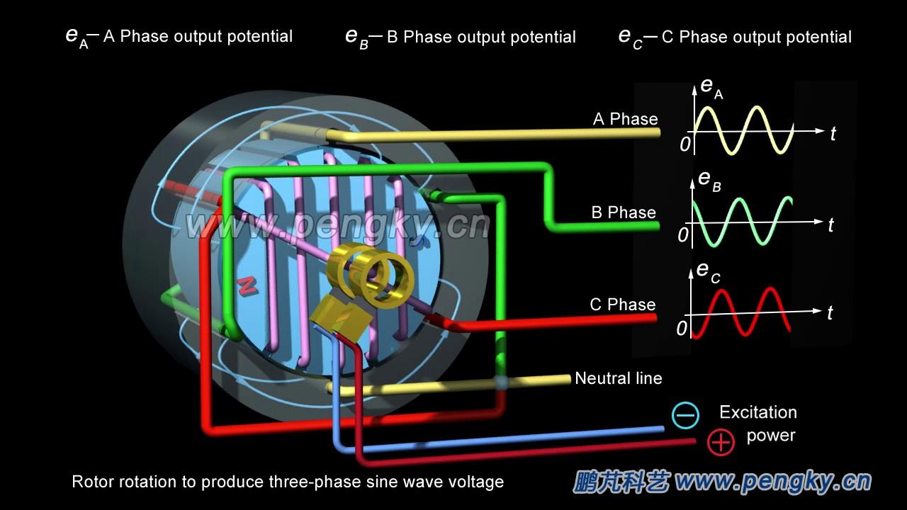 Threephase AC generator working principle