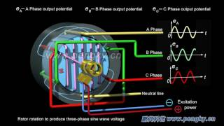 Three-phase AC generator working principle | Turbogenerator | HD 3D