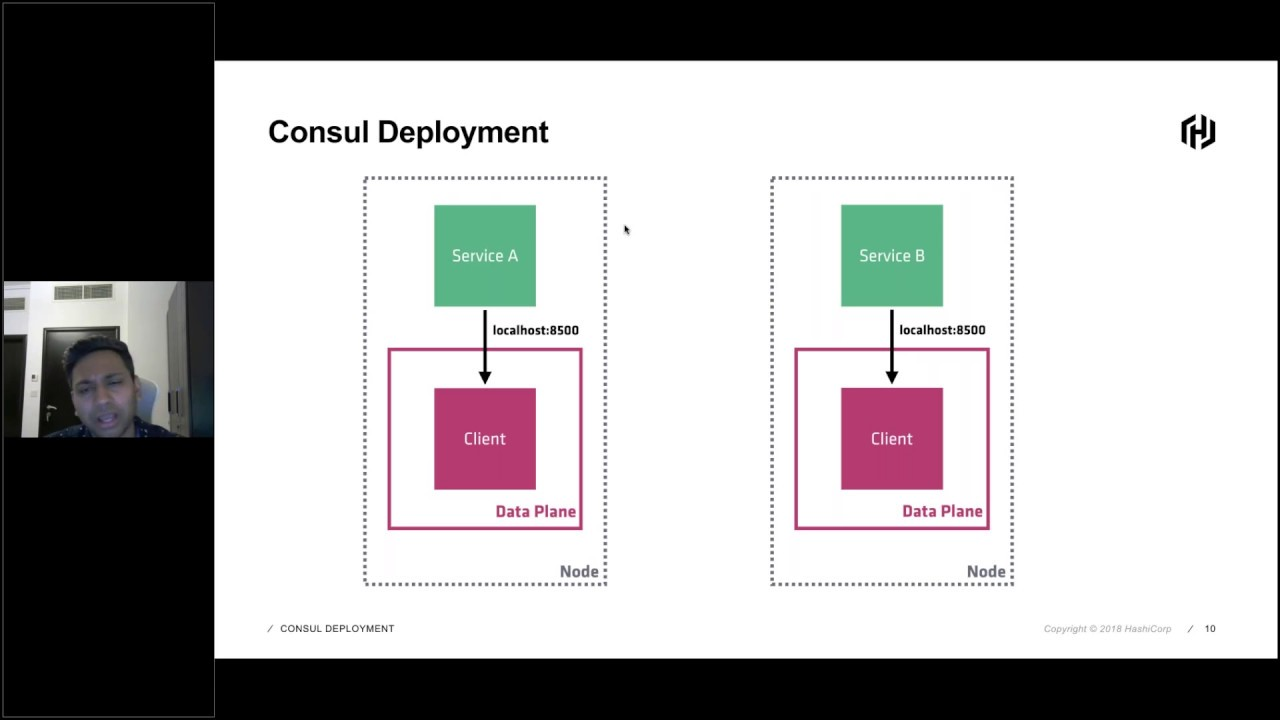 Managing Microservice Deployments on AWS with HashiCorp Consul