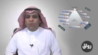 رواق : المالكي - إدارة الجودة - المحاضرة 3 الجزء 1