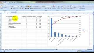 Pareto-Analyse-Diagramm In Excel Hindi