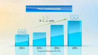 Россия в цифрах. Совершенствование специализированной медицинской помощи(Россия в цифрах. Совершенствование специализированной медицинской помощи. Графика компании