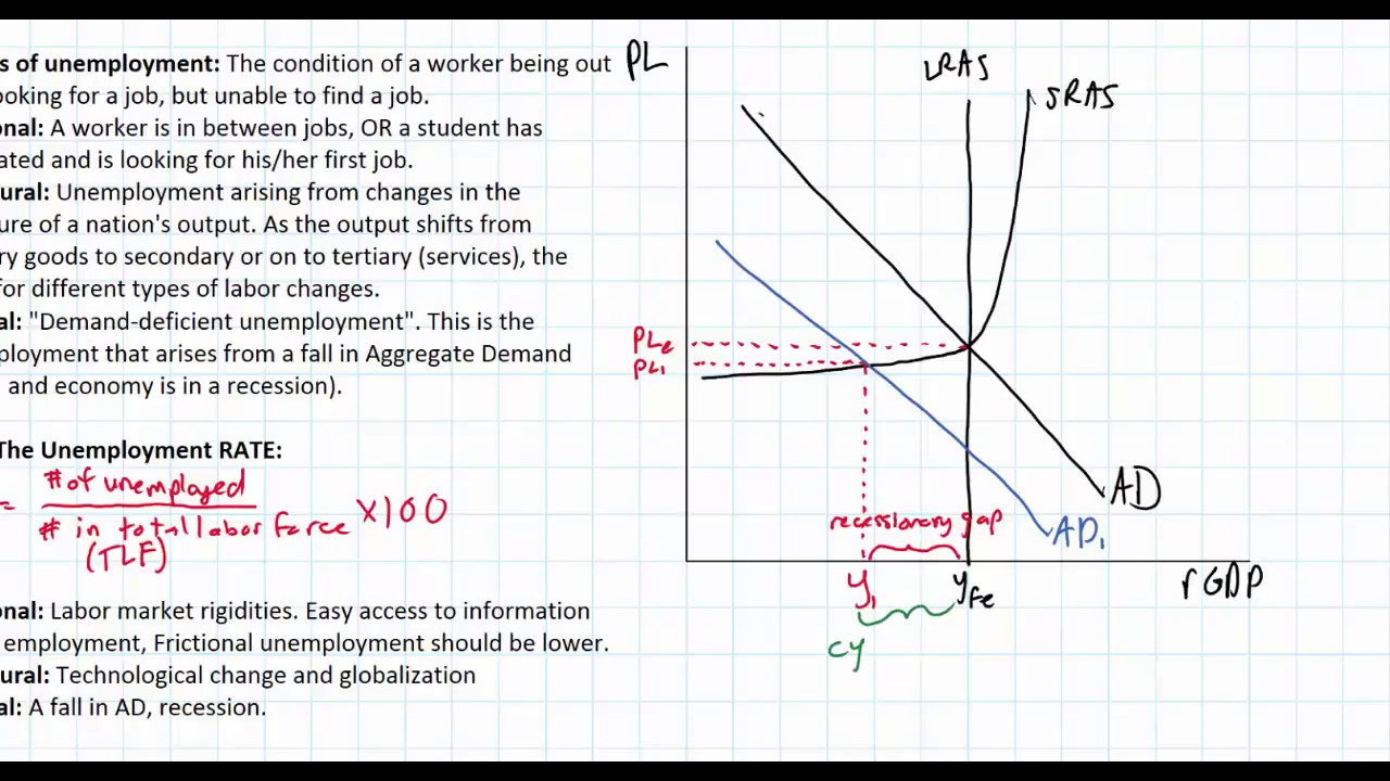 medium resolution of illustrating unemployment in the ad as model part 2 of 3