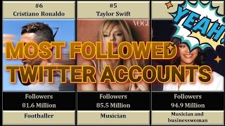 TOP 99 MOST FOLLOWED TWITTER ACCOUNTS (Up to DEC 2019)