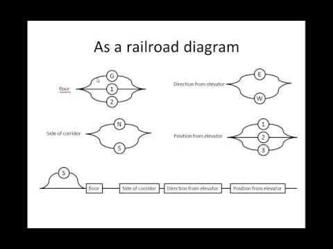 SDD Syntax Structure Railroad Diagrams  YouTube