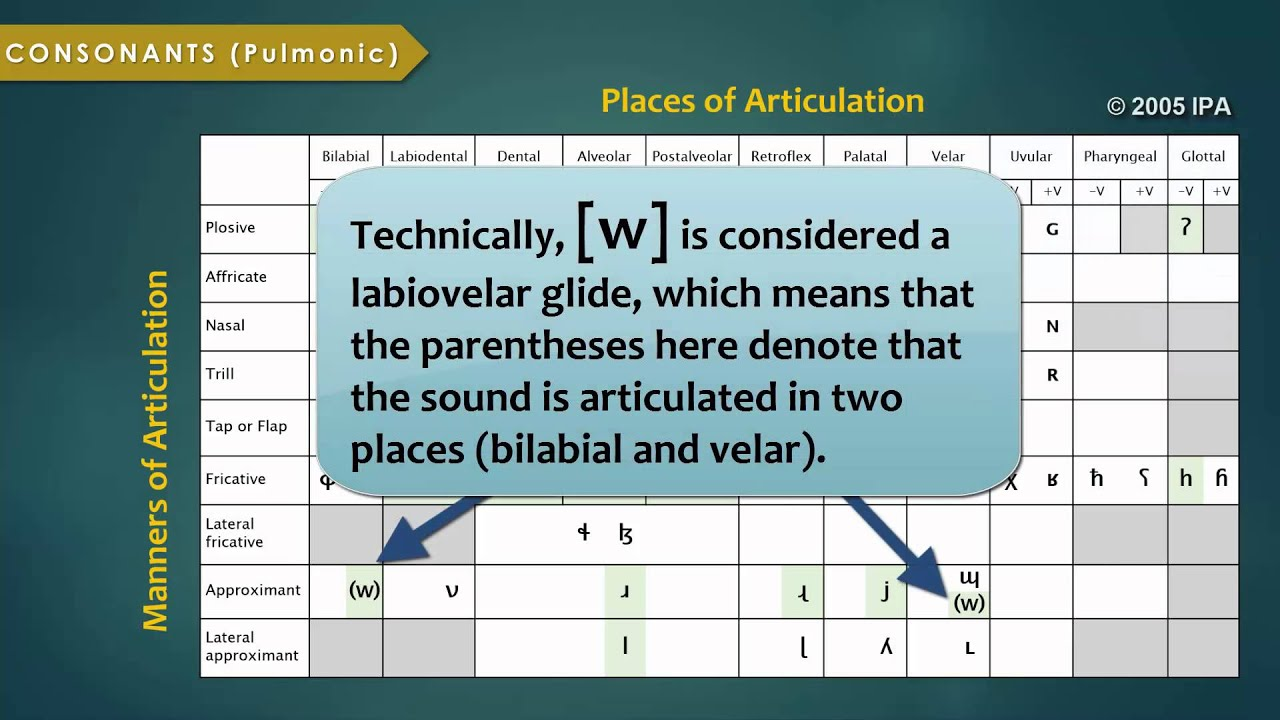 Introduction To The International Phonetic Alphabet Youtube