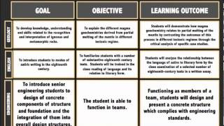 Goals, Objectives, and Learning Outcomes thumbnail