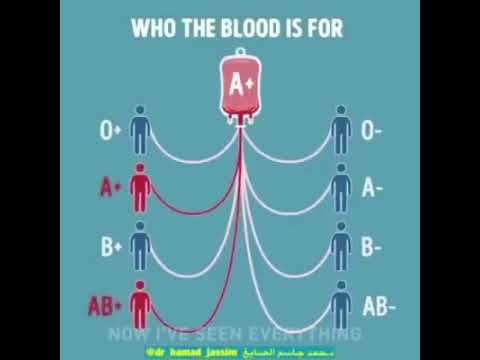 Donor and acceptor of blood groups youtube