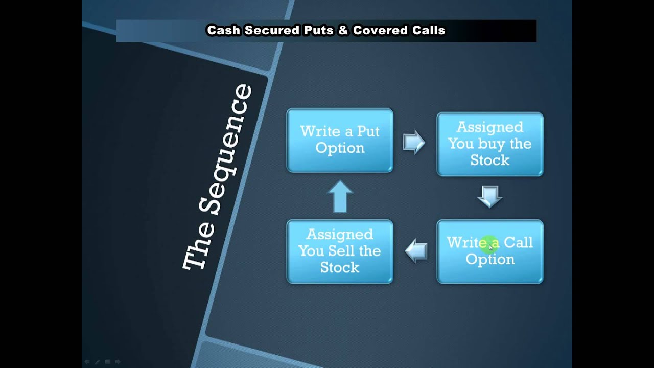writing covered calls What is a covered call that risk is the reason why writing covered calls isn't a risk-free source of income however, for many people.