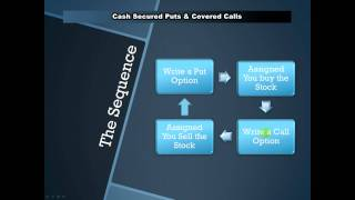 Selling / Writing Cash Secured Put Options & Covered Calls