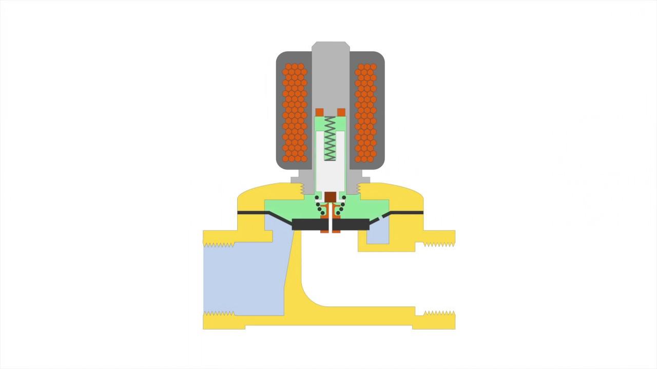 Solenoid valve type differences | tameson com