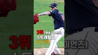 [프로야구] 2021 KBO 올스타 팬 투표 2차 중간…