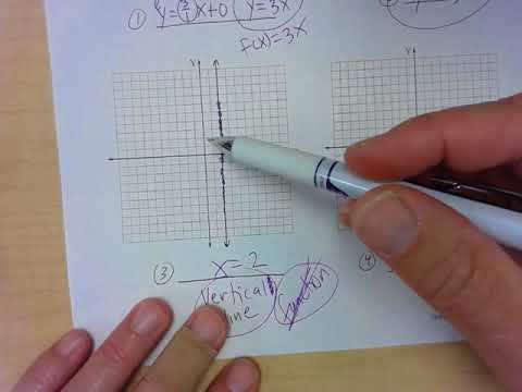 Write the equation of a line based on a graph wkst - YouTube
