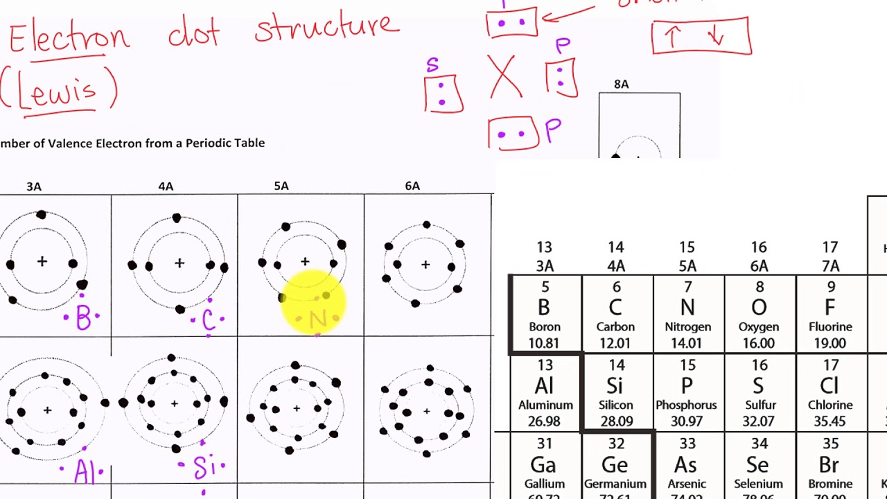 Draw electron dot structure chemistry streamlineed draw electron dot structure chemistry streamlineed interactive quizzes gamestrikefo Choice Image