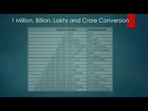 1 Million And Billion In Lakhs And Crores Indian Numbering System