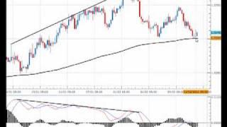 Forex Trading Signal For EURUSD - 14 Feb 2011