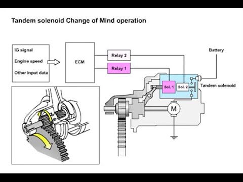 Subaru Impreza  Auto Start-Stop Technical Information
