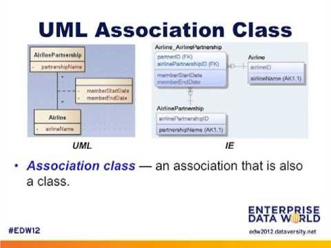 Data Modeling With The Uml Youtube