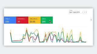 Начало работы с Google AdWords. Как анализировать эффективность