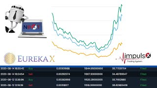 Eurekax - Impulsx Trading NBOT results