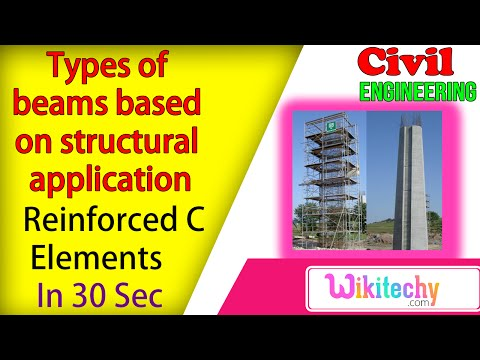 List the types of beams based on structural application | Reinforced Concrete Interview Questions