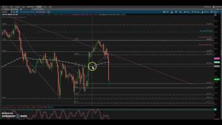 Stress Free Structure Trading - Forex and Nadex