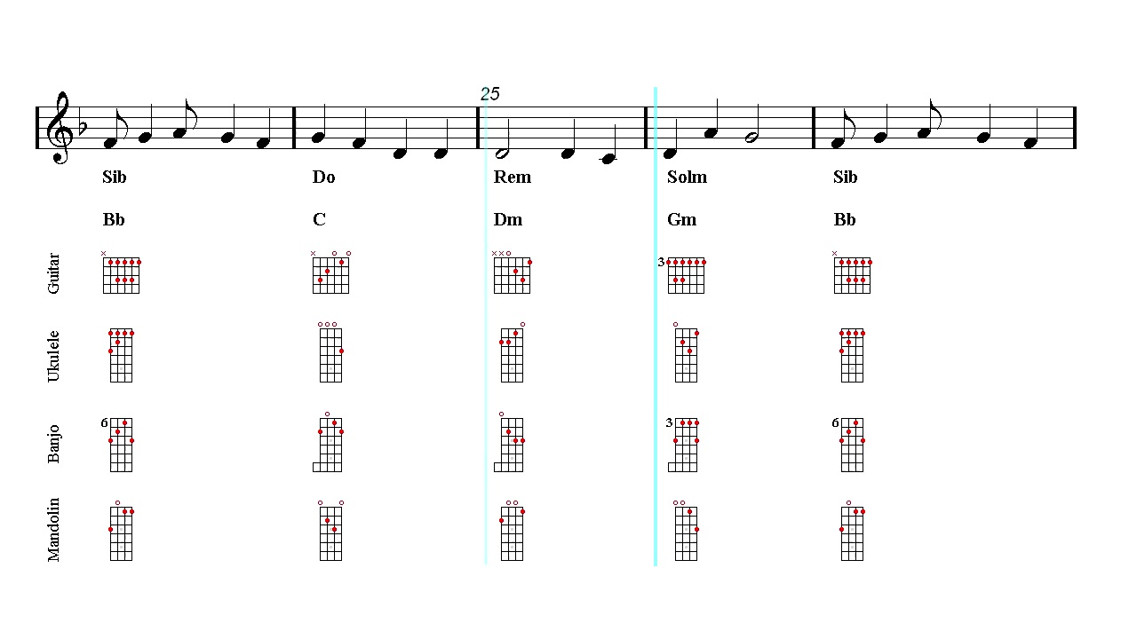 Ed sheeran guitar chords easy image collections guitar chords guitar mandolin ukulele banjo play along shape of you ed guitar mandolin ukulele banjo play along hexwebz Images