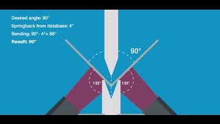 lvd easy form laser system