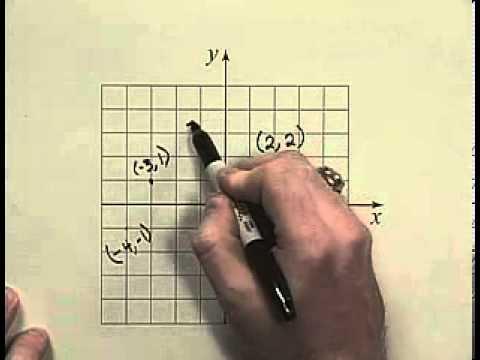 P 2 Cartesian Coordinate System