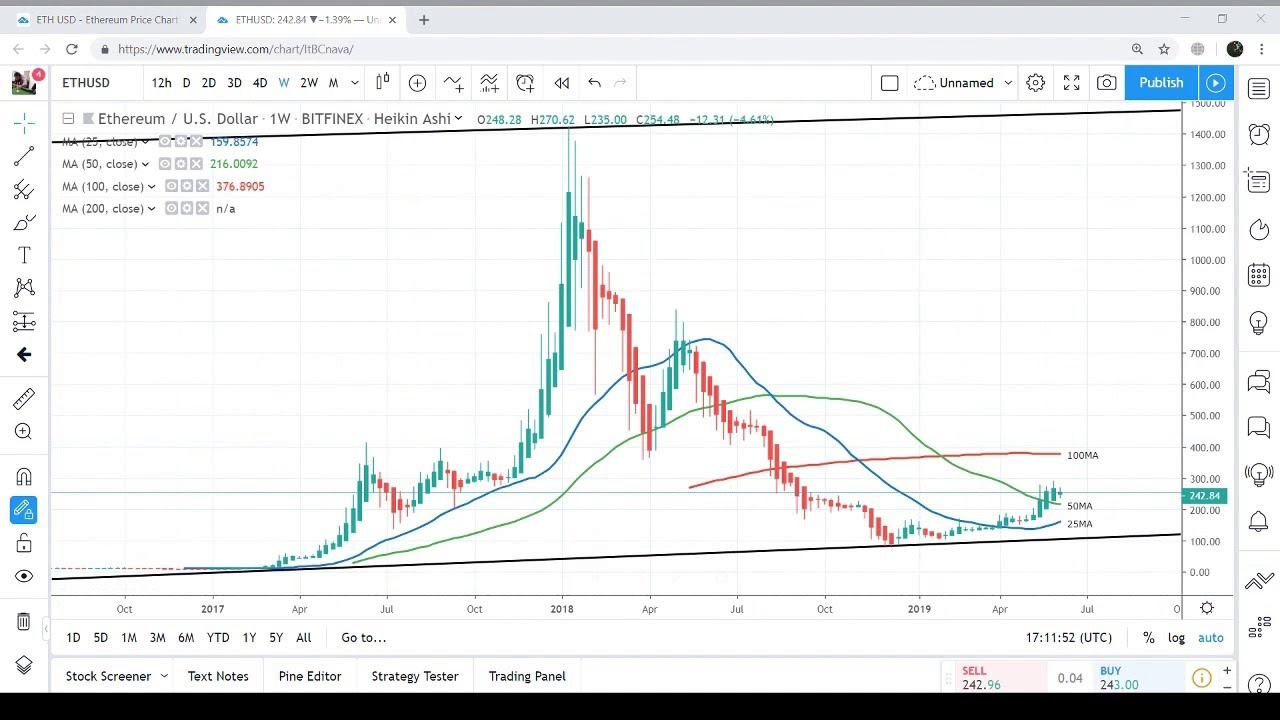 Ethereum price prediction 2019|Is ethereum going back up $1500 plus  during 2019 to 2020?