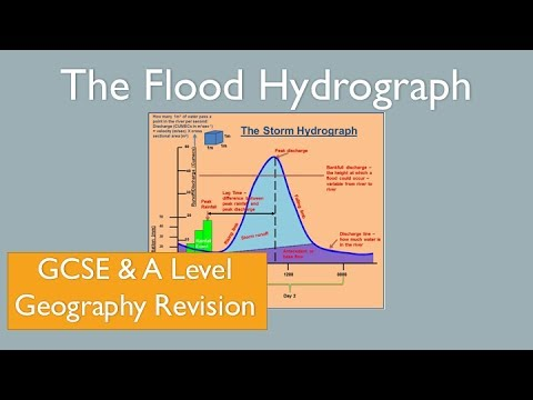 The Flood/Storm Hydrograph River Discharge GCSE A Level Geography Revision
