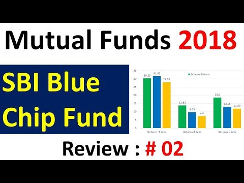 Mutual Fund Review  SBI Blue Chip Fund | Best Mutual fund SBI 2018 | Mutual fund online Investment