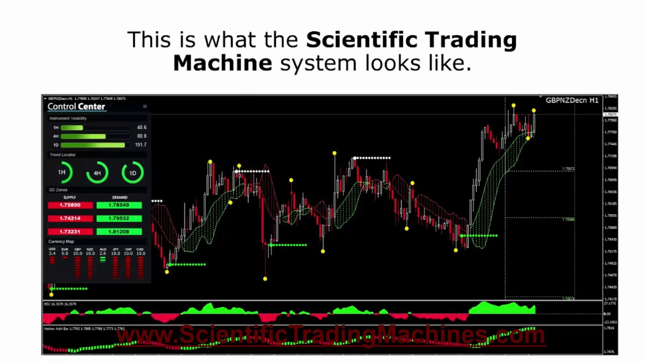 Forex trading machine