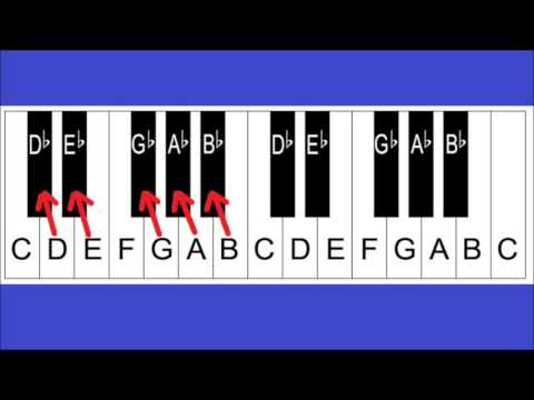 Piano Notes and Keys - Piano Keyboard Layout - Lesson 2 For Beginners