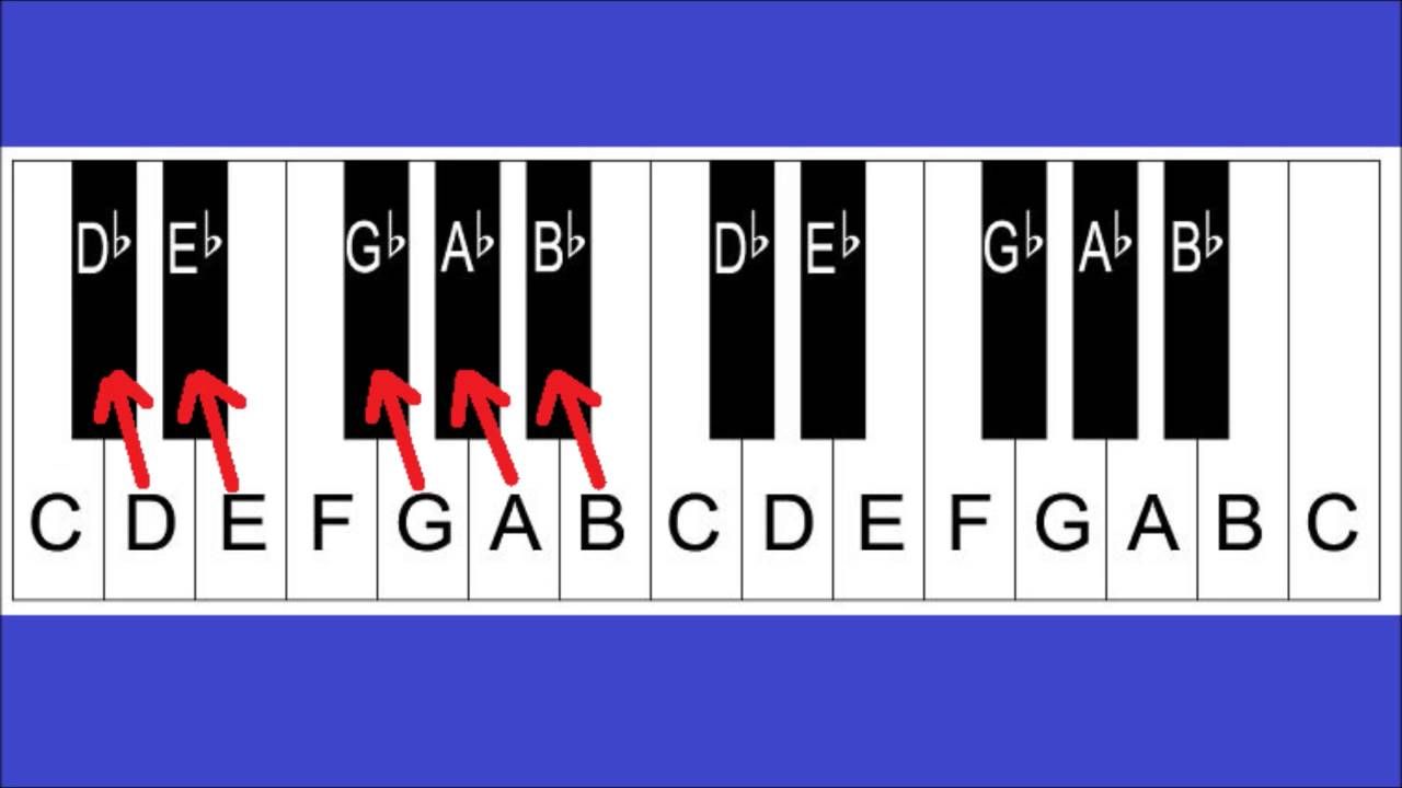 e8af7dc6f12 Piano Notes and Keys - Piano Keyboard Layout - Lesson 2 For Beginners