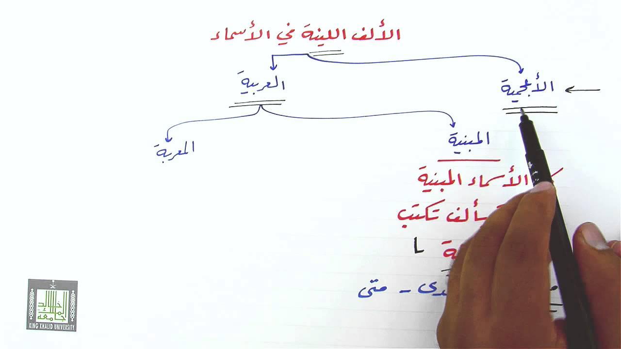 نتيجة بحث الصور عن كيف تعرف اصل الالف المتطرفه في الاسماء مع التمثيل