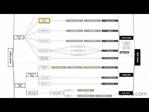 template hierarchy in wordpress - 14 understanding the wordpress template hierarchy